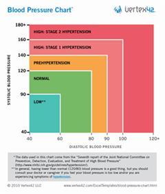 Biểu đồ chỉ số huyết áp